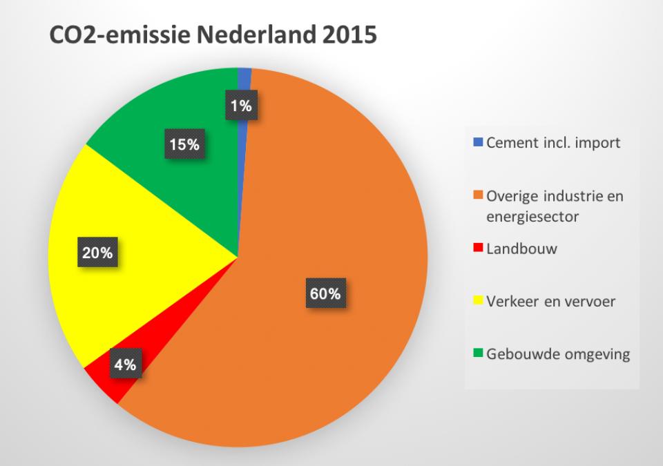 CO2-emissie in Nederland